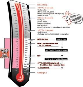 104temperature