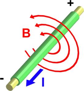 AElectromagnetism