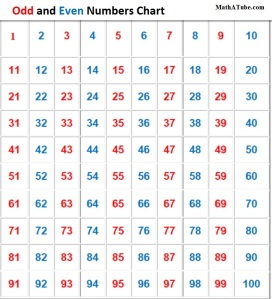AOdd_and_Even_Numbers_Chart