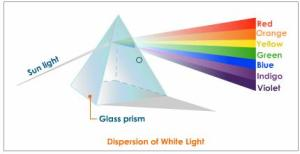 Awhite-light-dispersion