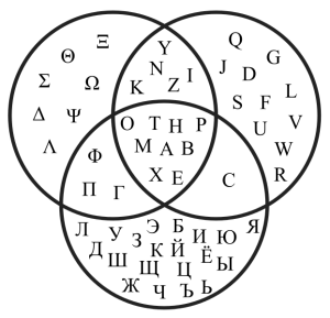622px-Venn_diagram_showing_Greek,_Latin_and_Cyrillic_letters.svg
