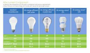 40w_lumen_comparison_chart