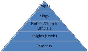 feudal-pyramid