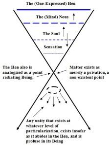 Plotinusdiagram2