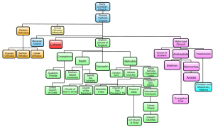 Denominations_Historical_TreeChart