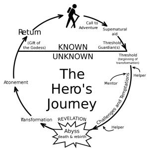 Hero's Journey Cycle