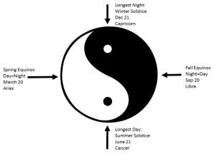 Yin_Yang_Zodiac
