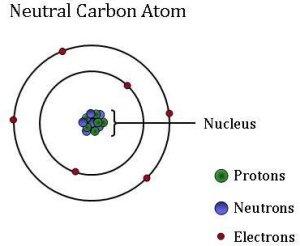 ACarbon_atom