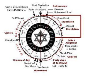 hebrew-calendar-spring-yamim-noraim-holy-days