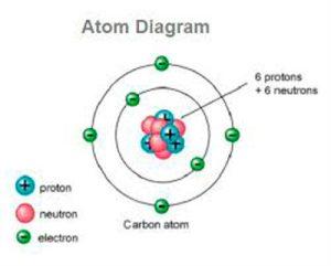 A42-atom