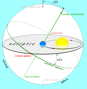 Earths_orbit_and_ecliptic