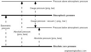 absolute_gauge_pressure