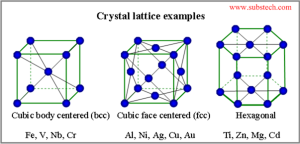 Acrystal structure