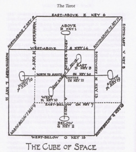 Cube of Space diagram