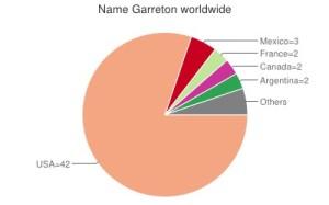 Garreton