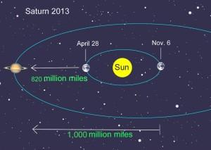 Saturn-opposition-orbit-2013-1024x728