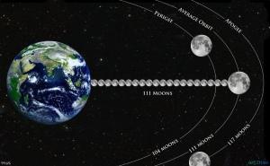 Earth-and-Moon