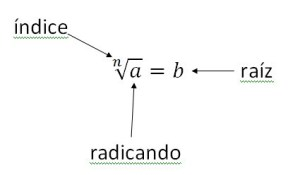 Wpartes-radical