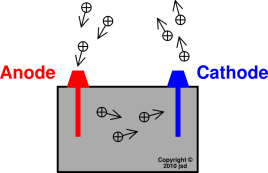 7inside-anode-cathode