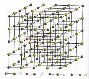 Zcrystal lattice of NaCl