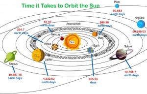 8Planet-Orbits-1024x652