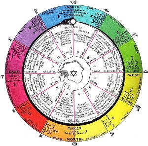 Rastro_chemical_physiological_chromatic_chart1