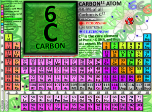 Ccarbon-12-atom-6-protons-6-neutrons-6-electrons-666-element-of-organic-life-and-dna