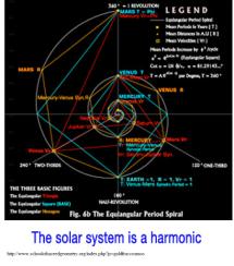 Hsolar system phi golden numbers spiral