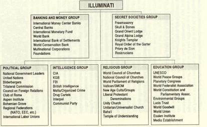 illuminati_structure