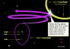 Saturn-Sun-Contact
