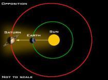 Saturn_opposition