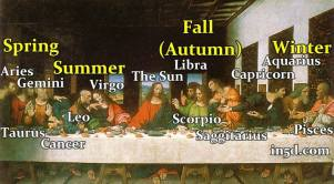 The-Last-Supper-Leonardo-da-Vinci-Zodiac-Astrotheology