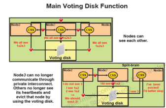 VotingDisk