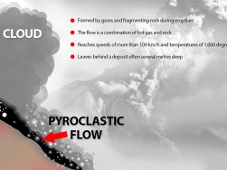 volcanic pyroclastic flow