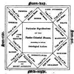 ASTROLOGICAL-EFFECTS-OF-THE-Tw e l ve-Houses-of-H eave n
