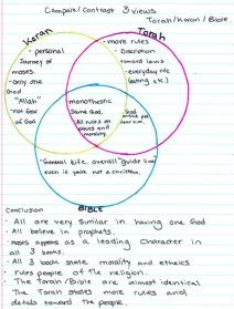compare-contrast-religions