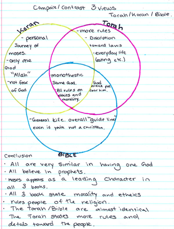 compare contrast religions essay These compare and contrast essay topics provide teachers and students with great and fun ideas for home and class work.