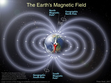 earth-magfield