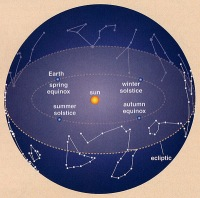 earth-spring-equinox-summer-solstice-sun-winter-solstice-autumn-equinox-disappearance-of-constellations-cancer-crab-capricorn-horned-goat-in-heavens-in-babylonia-30c2b0n