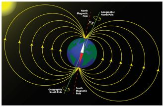 earth_magnetic_field_poles