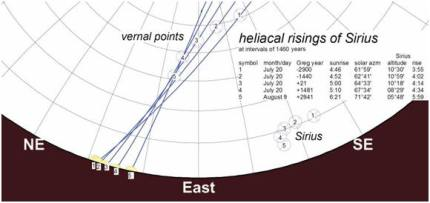 Explanation of Heliacal Rising of Sirius by Physicist Jed Z. Buchwald