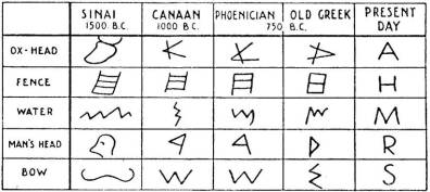 how modeRn phone tic LetteRs weRe deveLoped fRom ancient hieRogLyphs