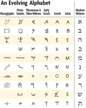 How the ALphaBet was BoRn fRom HieRogLyphs