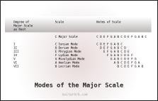 ModesOfTheMajorScale