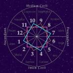 PRediction-BiRth-Date