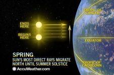 Spring-sun-eaRth-diagRam