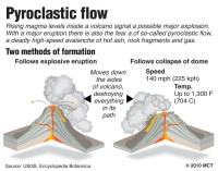 Graphic explains the two methods of formation of a deadly volcanic pyroclastic flow, a high-speed avalanche of hot ash, rock fragments and gas. MCT 2010 03000000; 06000000; 13000000; DIS; ENV; krtcampus campus; krtdisaster disaster; krtenvironment environment; krtscience science; krtscitech; krtworld world; SCI; TEC; krt; mctgraphic; 03011000; krtvolcano volcano; volcanic eruption; 06005001; air pollution; environmental issue; environmental pollution; 13004001; geology; natural science; krtdiversity diversity; youth; ash; lava; magma; molten; mountain; pyroclastic flow; krt mct; 2010; krt2010
